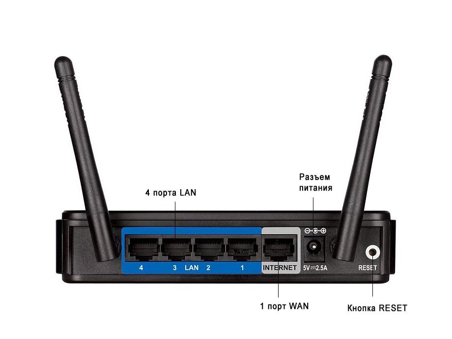 Задняя панель роутера D-Link DIR-620